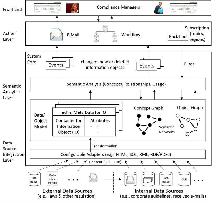 Architecture of the Compliance Navigator
